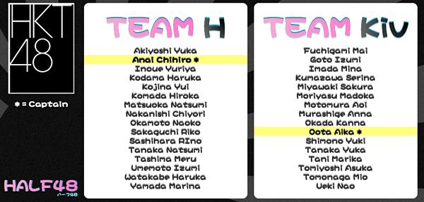 HKT48 New Teams